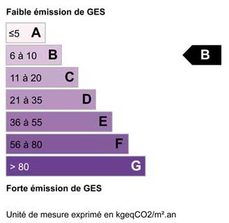 Bilan climatique B