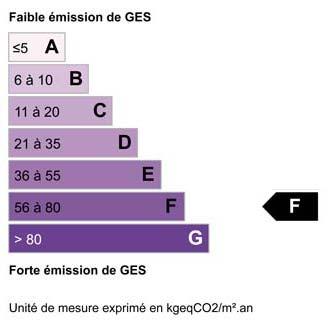 Bilan climatique F
