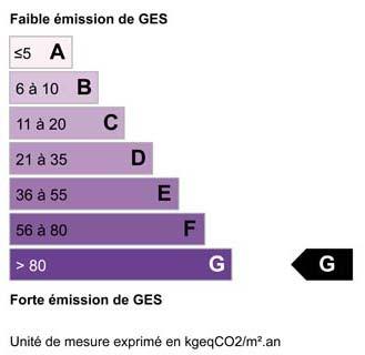 Bilan climatique G
